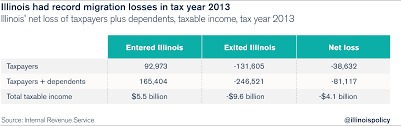5 7 Billion by Illinois Lost 1 Resident Every 7 Minutes In 2013