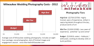 photographer prices milwaukee wedding photography prices marriedinmilwaukee