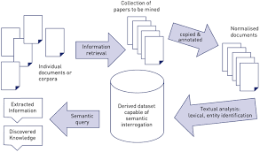 value and benefits of text mining jisc