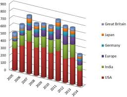 Trends Indian Medical Device Sector Insights From Patent Filing Trends