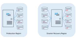 high availability and disaster recovery of sap hana on azure