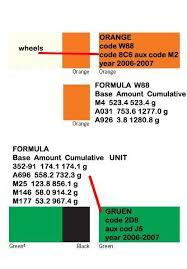 looking for 2007 gt3 rs color code green rennlist porsche
