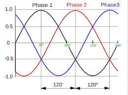 what is the significance of the neutral line in 3 phase
