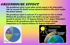 Warmer Atmosphere Climate Change Urja Amin What Is Climate Change A Change In