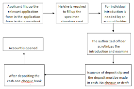 internship report on a study of credit policy and practices on