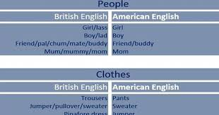 Faucet In British English Home U2013 British And American English U2013 Fluent Land
