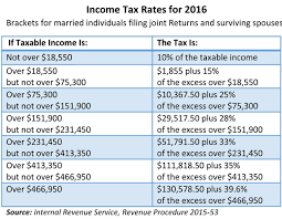 Irs Tax Tables 2015 Federal Income Tax Brackets The Irs Tax Rates Income Tax