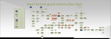 the grander and more complete dwarf fortress flow chart