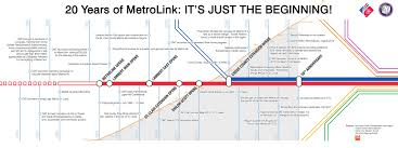 Metro Link Map by Citizens For Modern Transit Celebrating 20 Years Of Metrolink In