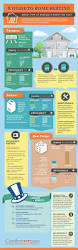 Home Plumbing System 142 Best Infographics Living Images On Pinterest Infographics