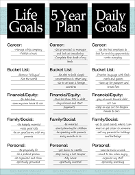 personal financial planner template the 3 steps to a 5 year plan bullet personal development and 5 year plan example