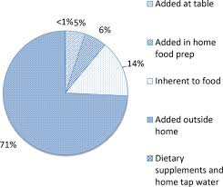 sources of sodium in us adults from 3 geographic regionsclinical