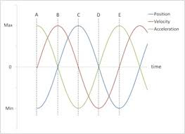 simple harmonic motion u2013 concepts