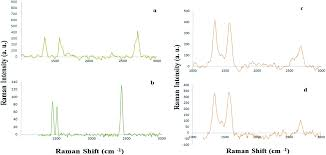 the use of isocyanide based multicomponent reaction for covalent