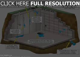 Basement Dewatering System by Backyard Waterproofing Basement Waterproofing Basement Paint