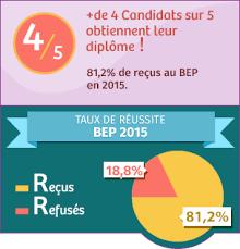 bep cuisine candidat libre résultat du bep 2018 consultation des résultats du bep dès la
