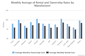 renting or owning new holland with lowest monthly cost among