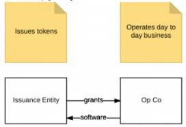 where to set up a company to run an initial coin offering ico