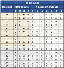 Truth Table Calculator Karnaugh Maps
