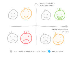 How Many People Are Color Blind Finding The Right Color Palettes For Data Visualizations