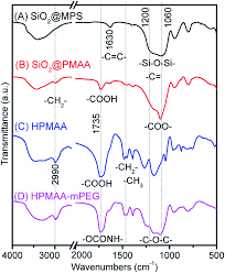 preparation of ph responsive hollow poly maa co egdma