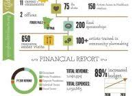nonprofit annual report template indesign and simple annual report
