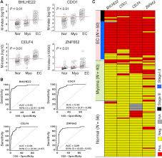 integrated epigenomics analysis reveals a dna methylation panel