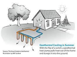 geothermal heat pump installation in amarillo dumas u0026 pampas