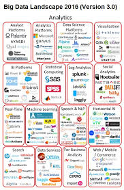 Big Data Landscape by Choosing The Right Analytics Tool Doesn U0027t Always Mean Choosing The