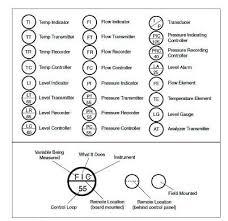 typical process symbols
