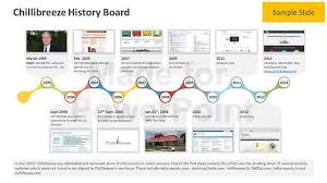 ppt timeline template history timeline powerpoint template business history timeline