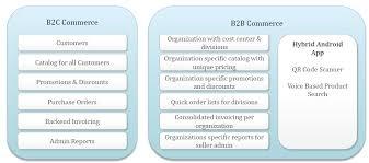 Magento B2b E Commerce Platform B2c E Commerce Magento B2b E Commerce Platform B2c E Commerce Platform