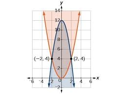 graphing nonlinear inequalities and systems of nonlinear