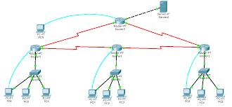 membuat jaringan lan dengan cisco packet tracer komputer dan jaringan konfigurasi router pada packet tracer