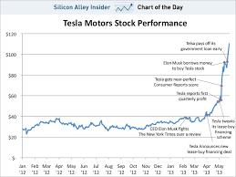 chart of the day the chart of the day the absolutely insane explosion of tesla s stock