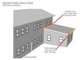 How To Frame A Hip Roof Addition Mastering Roof Inspections Roof Styles Internachi