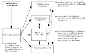 oracle demantra predictive trade planning user u0027s guide