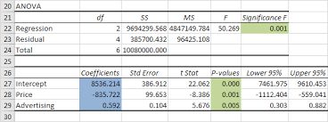 how to make anova table in excel regression in excel easy excel tutorial