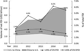 china statistics bureau u s china bilateral investment sources national bureau of