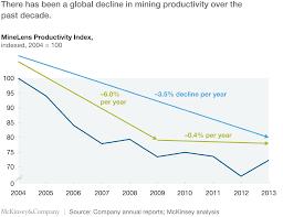 how digital innovation can improve mining productivity mckinsey