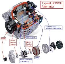 what is an alternator and what happens when it fails