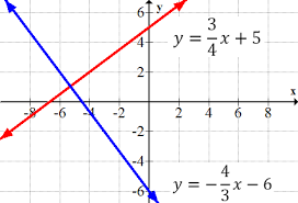 comparing equations of parallel and perpendicular lines read