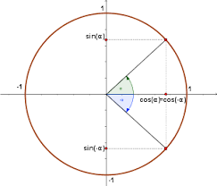 math formulas and cheat sheets generator for trigonometric formulas