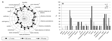 influence of training system on volatile and sensory profiles of