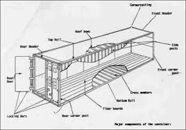 Interior Dimensions Of A Shipping Container Oec Group