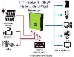 hybrid solar energy systems spiral ways