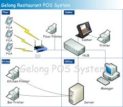 ipad restaurant pos systems ipad point of sale systems