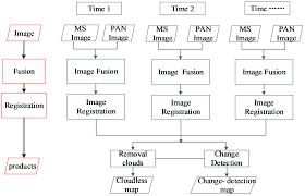 remote sensing free full text an automatic procedure for early