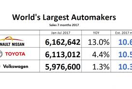 volkswagen umbrella companies world u0027s largest automakers july 2017 renault nissan still ahead