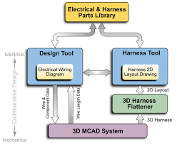 modelling real world design challenges ee publishers 1 the interface with the 3d cad system enables design data to be fed back into the virtual prototype in this vesys 2 0 design flow the mcad design